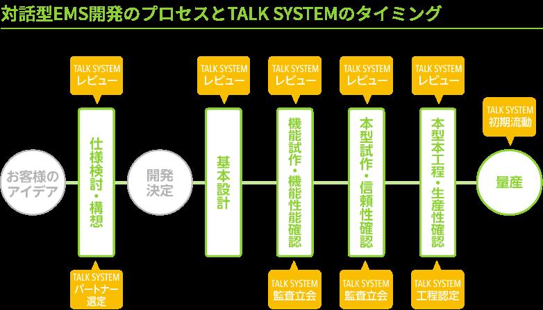 全ては品質を最大限に引き出すために 独自の品質システム「TALK SYSTEM」。